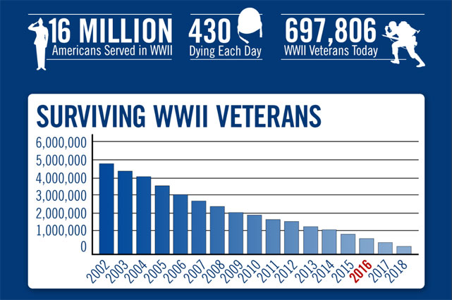 WWII veteran death rate stats